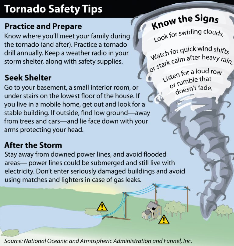 Tornado Safety Graphic