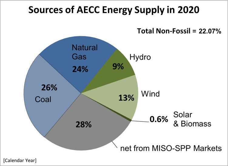 Sources of AECC Energy Supply in 2020